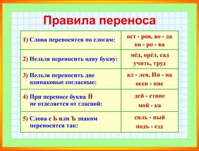 Скачать все правила русского языка 2-3 класса